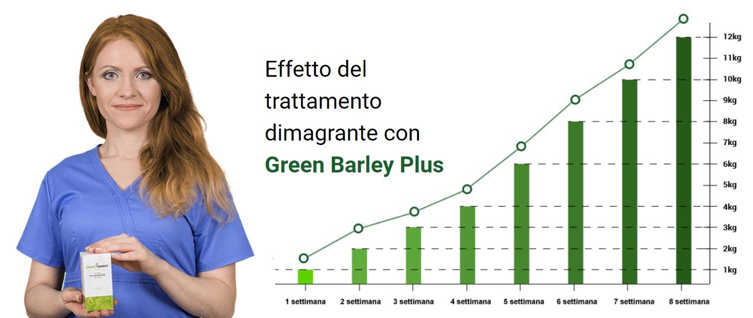 Effetto del trattamento dimagrante con Green Barley Plus